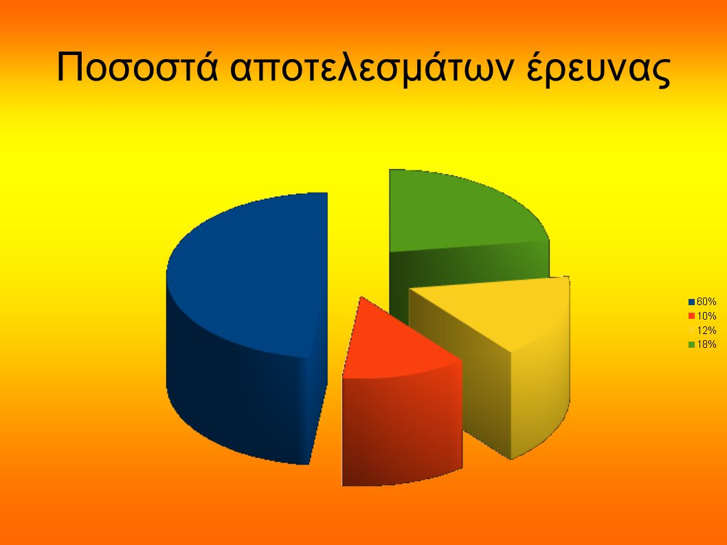 Ποσοστά αποτελεσμάτων έρευνας