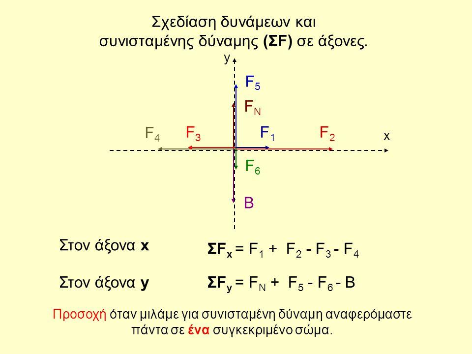Σχεδίαση δυνάμεων και συνισταμένης δύναμης (ΣF) σε άξονες.