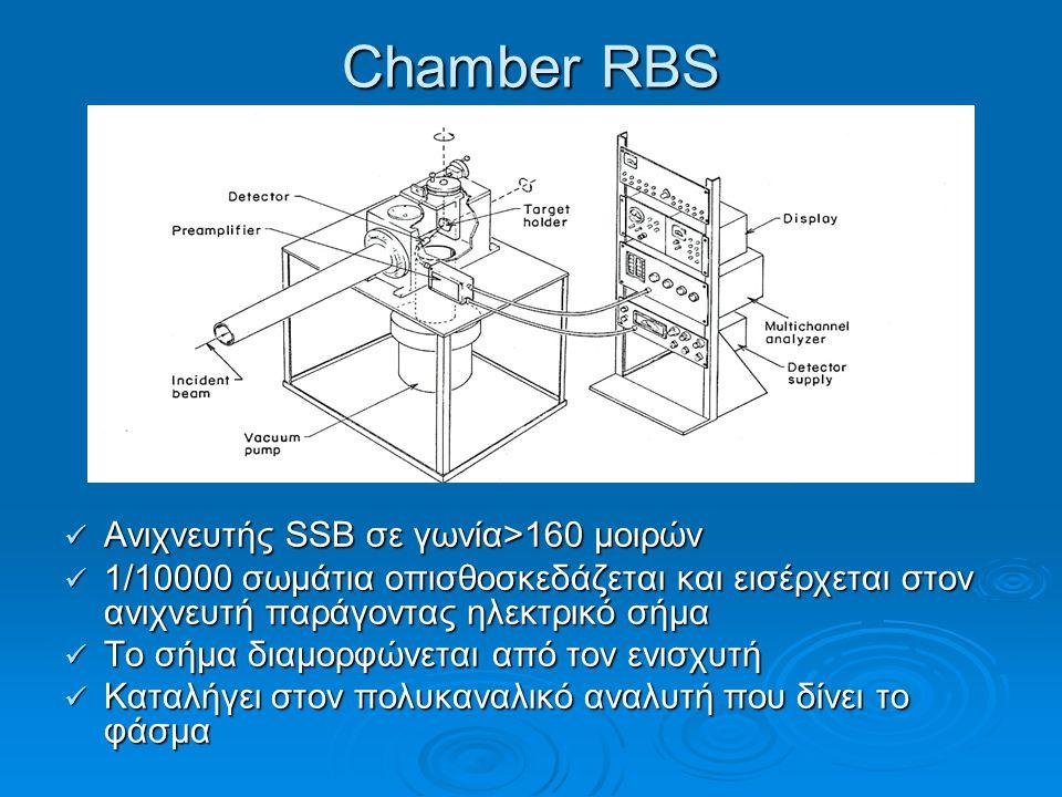 Chamber RBS Ανιχνευτής SSΒ σε γωνία>160 μοιρών
