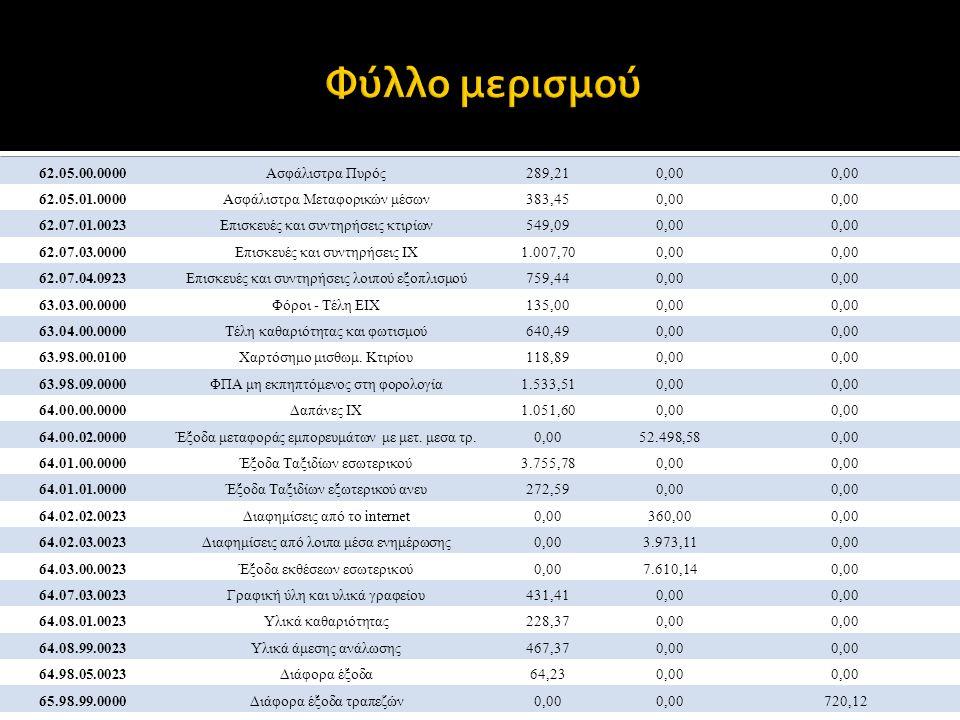 Φύλλο μερισμού 62.05.00.0000 Ασφάλιστρα Πυρός 289,21 0,00