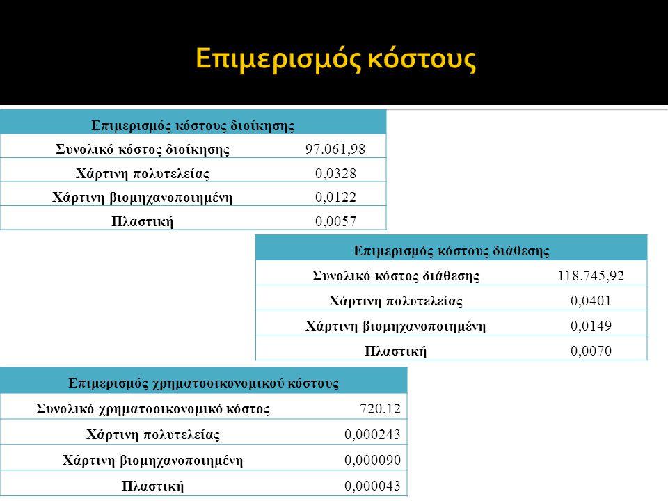 Επιμερισμός κόστους Επιμερισμός κόστους διοίκησης