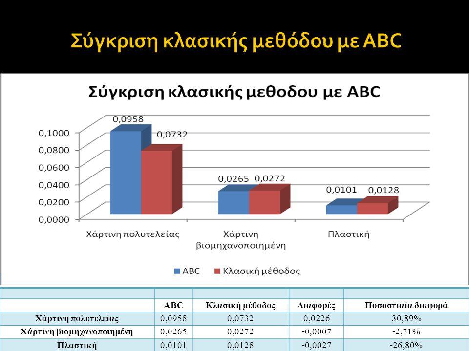 Σύγκριση κλασικής μεθόδου με ABC