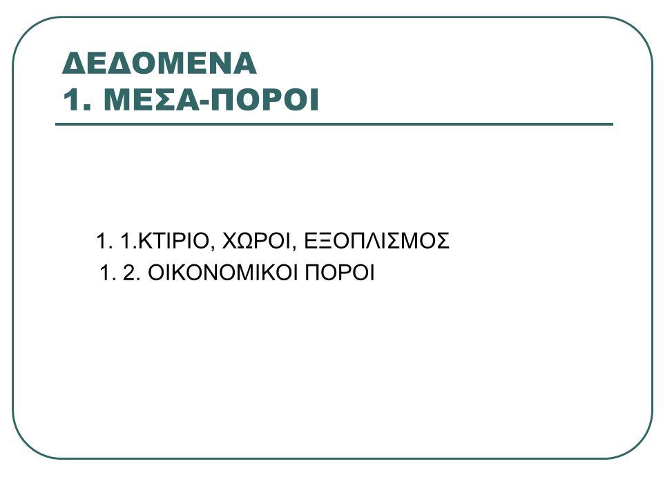 ΔΕΔΟΜΕΝΑ 1. ΜΕΣΑ-ΠΟΡΟΙ 1. 1.ΚΤΙΡΙΟ, ΧΩΡΟΙ, ΕΞΟΠΛΙΣΜΟΣ