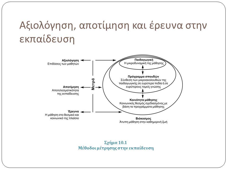 Αξιολόγηση, αποτίμηση και έρευνα στην εκπαίδευση