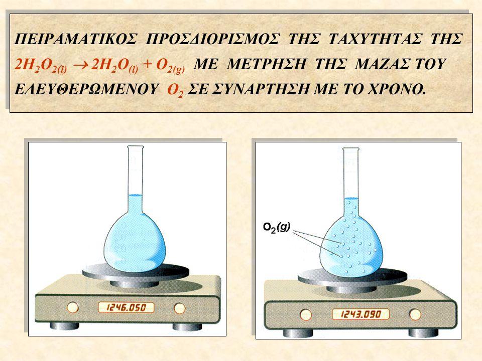 ΠΕΙΡΑΜΑΤΙΚΟΣ ΠΡΟΣΔΙΟΡΙΣΜΟΣ ΤΗΣ ΤΑΧΥΤΗΤΑΣ ΤΗΣ 2H2O2(l)  2H2O(l) + O2(g) ΜΕ ΜΕΤΡΗΣΗ ΤΗΣ ΜΑΖΑΣ ΤΟΥ ΕΛΕΥΘΕΡΩΜΕΝΟΥ O2 ΣΕ ΣΥΝΑΡΤΗΣΗ ΜΕ ΤΟ ΧΡONO.