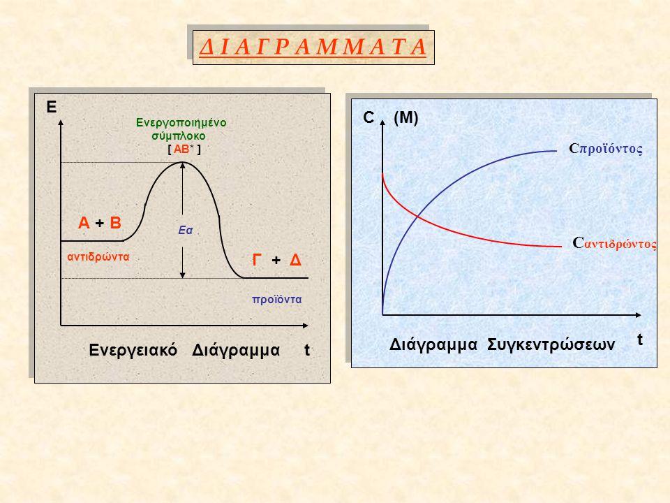 Δ Ι Α Γ Ρ Α Μ Μ Α Τ Α Ε C (M) Α + Β Εα Cαντιδρώντος Γ + Δ t
