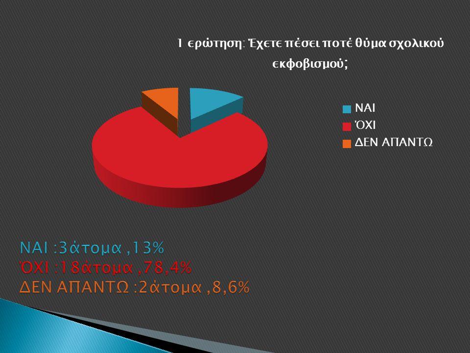 ΝΑΙ :3άτομα ,13% ΌΧΙ :18άτομα ,78,4% ΔΕΝ ΑΠΑΝΤΩ :2άτομα ,8,6%