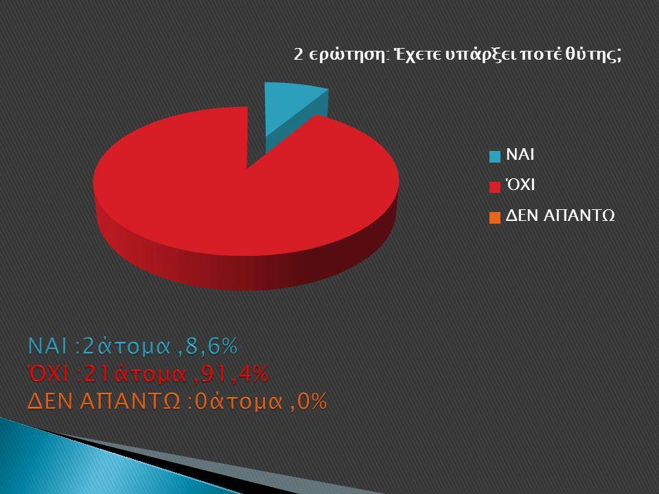 ΝΑΙ :2άτομα ,8,6% ΌΧΙ :21άτομα ,91,4% ΔΕΝ ΑΠΑΝΤΩ :0άτομα ,0%