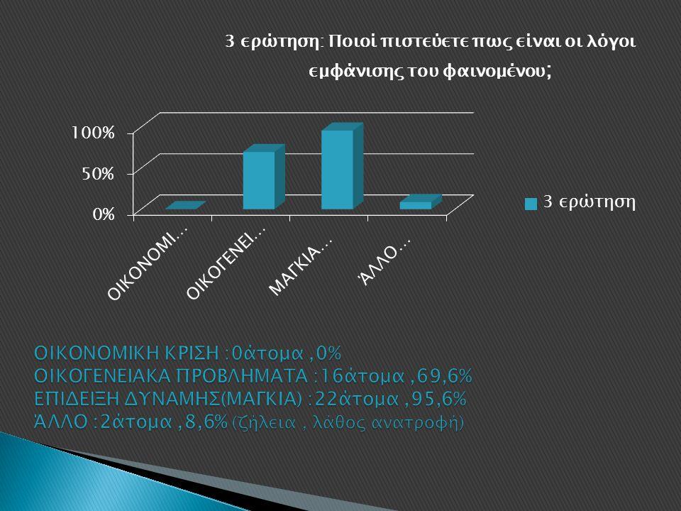 ΟΙΚΟΝΟΜΙΚΗ ΚΡΙΣΗ :0άτομα ,0% ΟΙΚΟΓΕΝΕΙΑΚΑ ΠΡΟΒΛΗΜΑΤΑ :16άτομα ,69,6% ΕΠΙΔΕΙΞΗ ΔΥΝΑΜΗΣ(ΜΑΓΚΙΑ) :22άτομα ,95,6% ΆΛΛΟ :2άτομα ,8,6% (ζήλεια , λάθος ανατροφή)