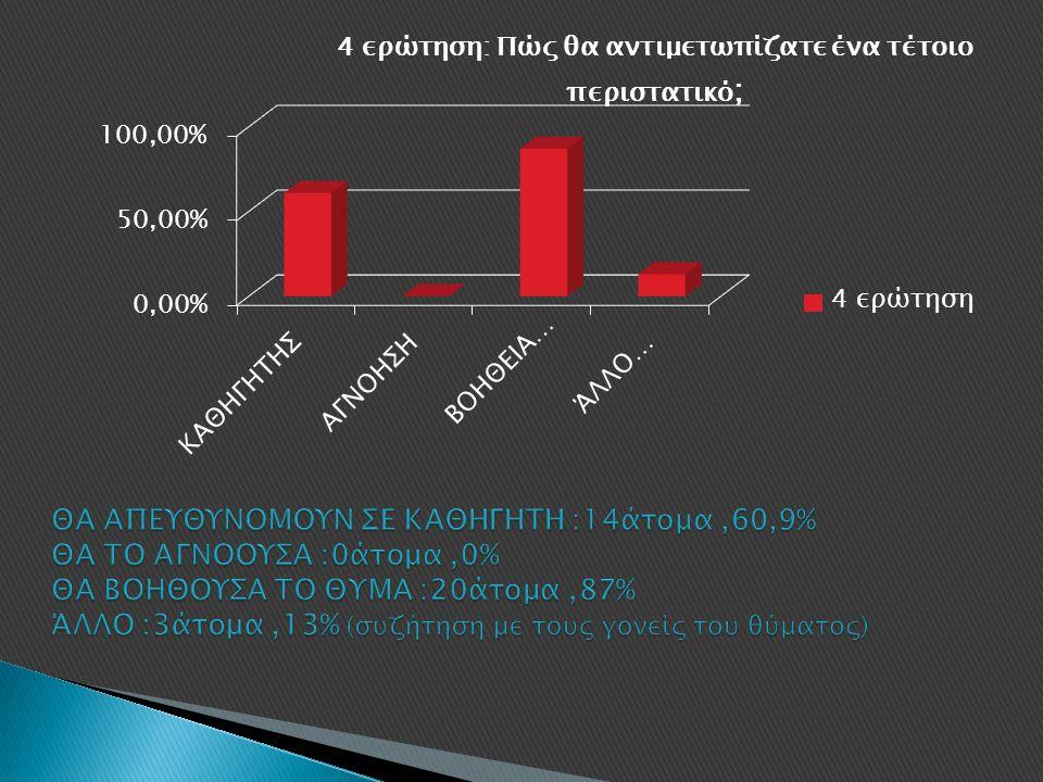 ΘΑ ΑΠΕΥΘΥΝΟΜΟΥΝ ΣΕ ΚΑΘΗΓΗΤΗ :14άτομα ,60,9% ΘΑ ΤΟ ΑΓΝΟΟΥΣΑ :0άτομα ,0% ΘΑ ΒΟΗΘΟΥΣΑ ΤΟ ΘΥΜΑ :20άτομα ,87% ΆΛΛΟ :3άτομα ,13% (συζήτηση με τους γονείς του θύματος)