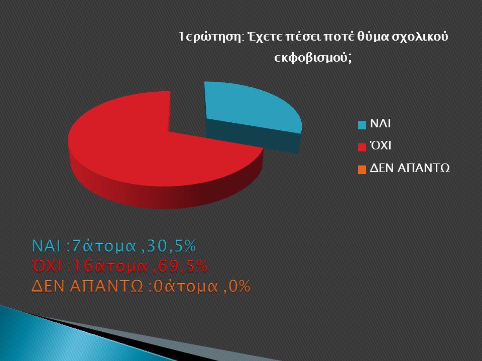 ΝΑΙ :7άτομα ,30,5% ΌΧΙ :16άτομα ,69,5% ΔΕΝ ΑΠΑΝΤΩ :0άτομα ,0%
