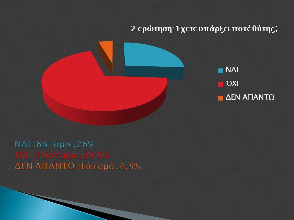 ΝΑΙ :6άτομα ,26% ΌΧΙ :16άτομα ,69,5% ΔΕΝ ΑΠΑΝΤΩ :1άτομο ,4,5%