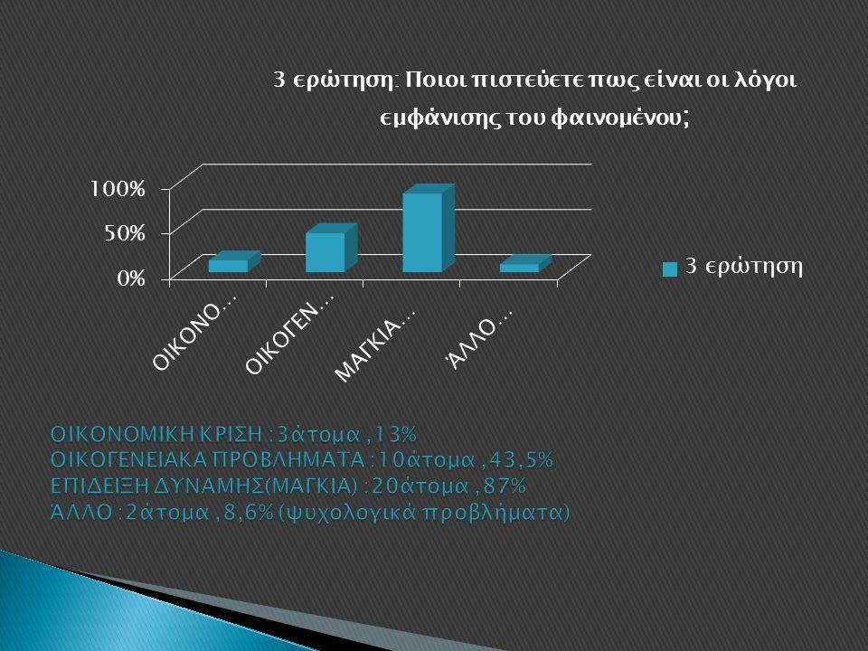 ΟΙΚΟΝΟΜΙΚΗ ΚΡΙΣΗ :3άτομα ,13% ΟΙΚΟΓΕΝΕΙΑΚΑ ΠΡΟΒΛΗΜΑΤΑ :10άτομα ,43,5% ΕΠΙΔΕΙΞΗ ΔΥΝΑΜΗΣ(ΜΑΓΚΙΑ) :20άτομα ,87% ΆΛΛΟ :2άτομα ,8,6% (ψυχολογικά προβλήματα)