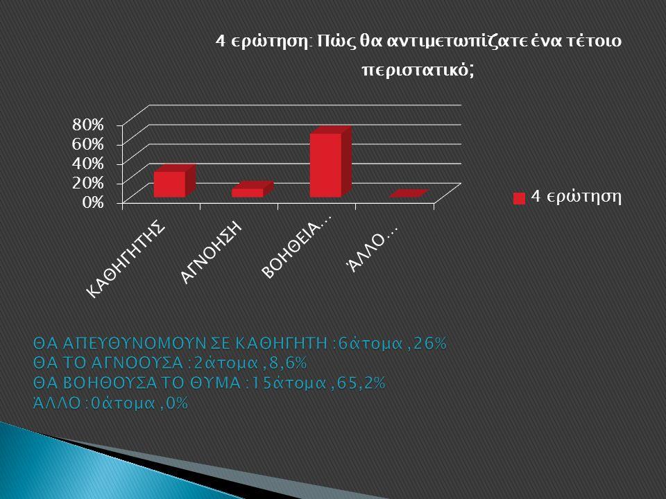 ΘΑ ΑΠΕΥΘΥΝΟΜΟΥΝ ΣΕ ΚΑΘΗΓΗΤΗ :6άτομα ,26% ΘΑ ΤΟ ΑΓΝΟΟΥΣΑ :2άτομα ,8,6% ΘΑ ΒΟΗΘΟΥΣΑ ΤΟ ΘΥΜΑ :15άτομα ,65,2% ΆΛΛΟ :0άτομα ,0%