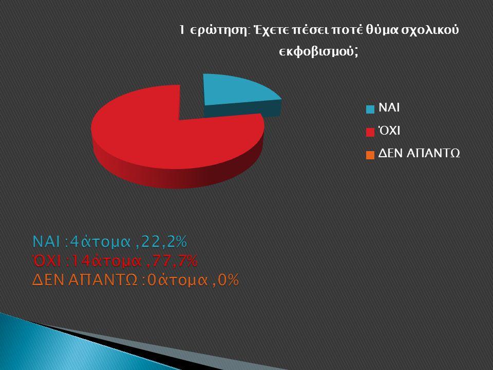 ΝΑΙ :4άτομα ,22,2% ΌΧΙ :14άτομα ,77,7% ΔΕΝ ΑΠΑΝΤΩ :0άτομα ,0%