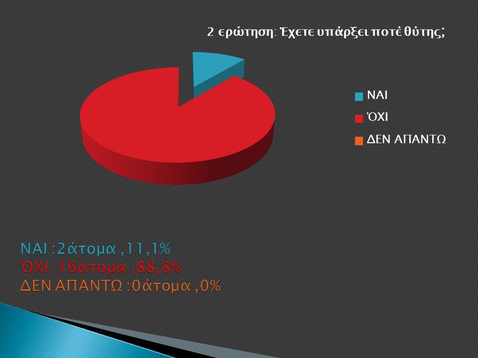ΝΑΙ :2άτομα ,11,1% ΌΧΙ :16άτομα ,88,8% ΔΕΝ ΑΠΑΝΤΩ :0άτομα ,0%