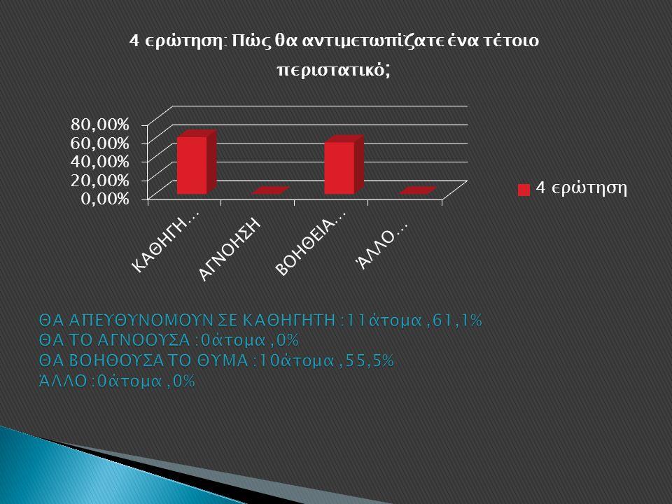 ΘΑ ΑΠΕΥΘΥΝΟΜΟΥΝ ΣΕ ΚΑΘΗΓΗΤΗ :11άτομα ,61,1% ΘΑ ΤΟ ΑΓΝΟΟΥΣΑ :0άτομα ,0% ΘΑ ΒΟΗΘΟΥΣΑ ΤΟ ΘΥΜΑ :10άτομα ,55,5% ΆΛΛΟ :0άτομα ,0%