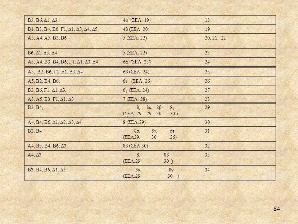 Β3, Β6, Δ1, Δ3 4α (ΣΕΛ. 19) 18. Β1, Β3, Β4, Β6, Γ1, Δ1, Δ3, Δ4, Δ5, 4β (ΣΕΛ. 20) 19. Α3, Α4, Α5, Β3, Β6.
