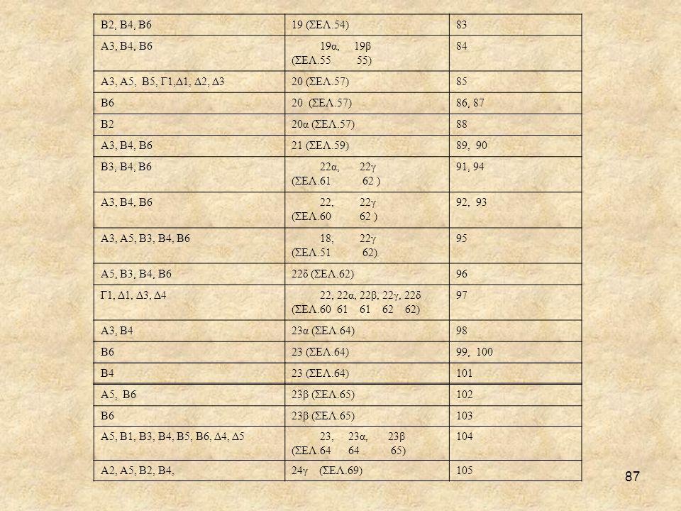 Β2, Β4, Β6 19 (ΣΕΛ.54) 83. Α3, Β4, Β6. 19α, 19β. (ΣΕΛ.55 55) 84. Α3, Α5, Β5, Γ1,Δ1, Δ2, Δ3.