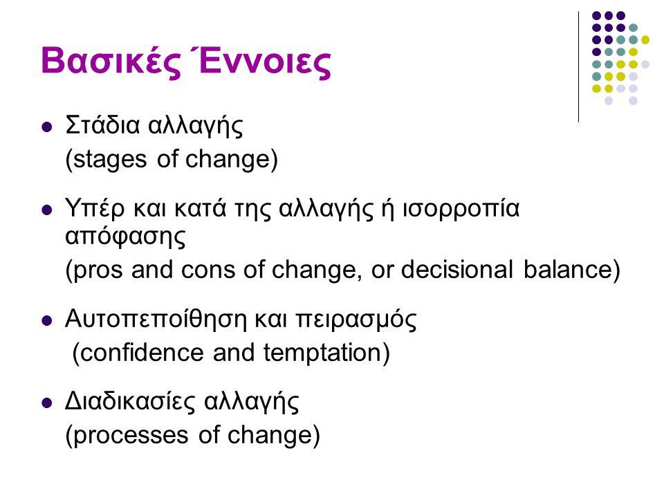 Βασικές Έννοιες Στάδια αλλαγής (stages of change)