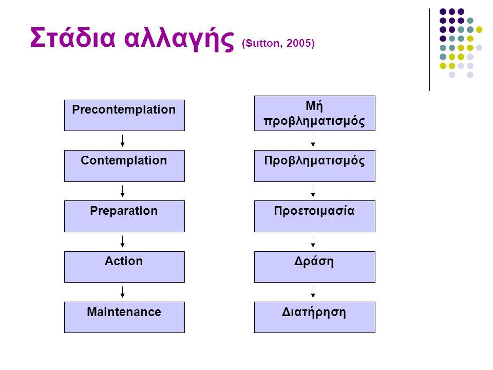 Στάδια αλλαγής (Sutton, 2005)