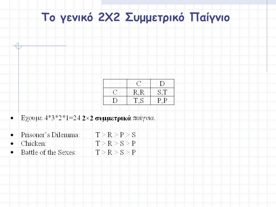 Το γενικό 2Χ2 Συμμετρικό Παίγνιο
