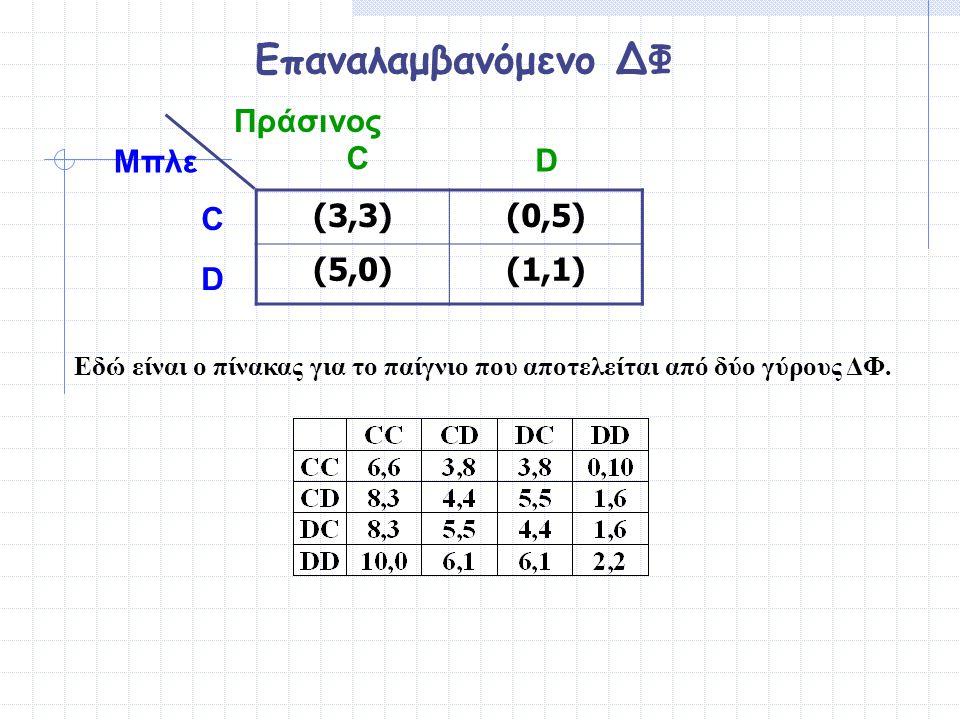 Επαναλαμβανόμενο ΔΦ Πράσινος Μπλε C D C (3,3) (0,5) (5,0) (1,1) D