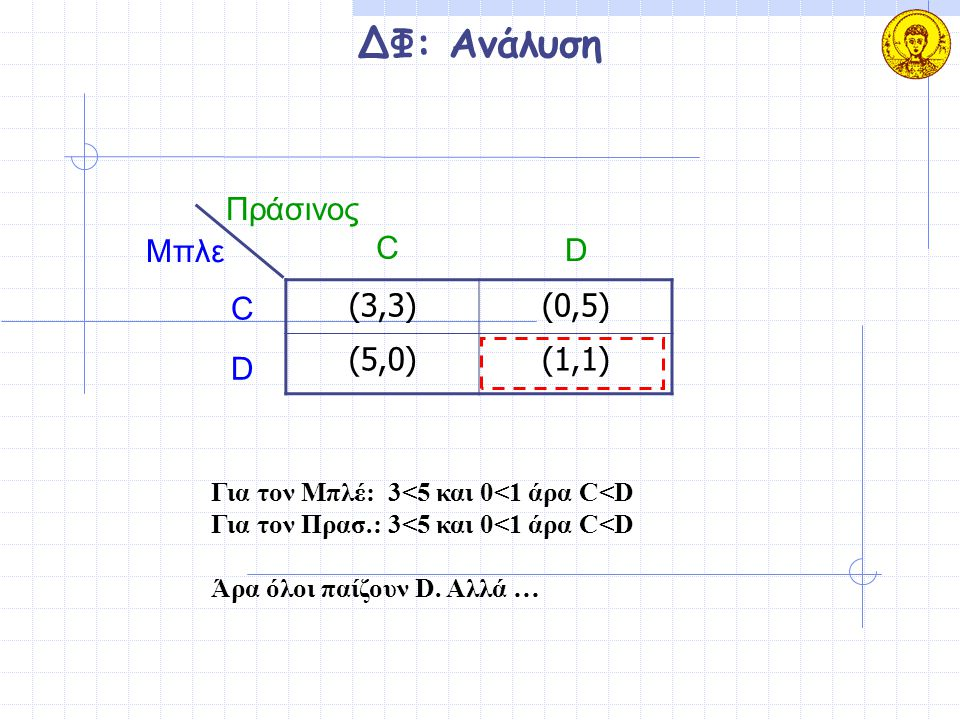 ΔΦ: Ανάλυση Πράσινος Μπλε C D C (3,3) (0,5) (5,0) (1,1) D