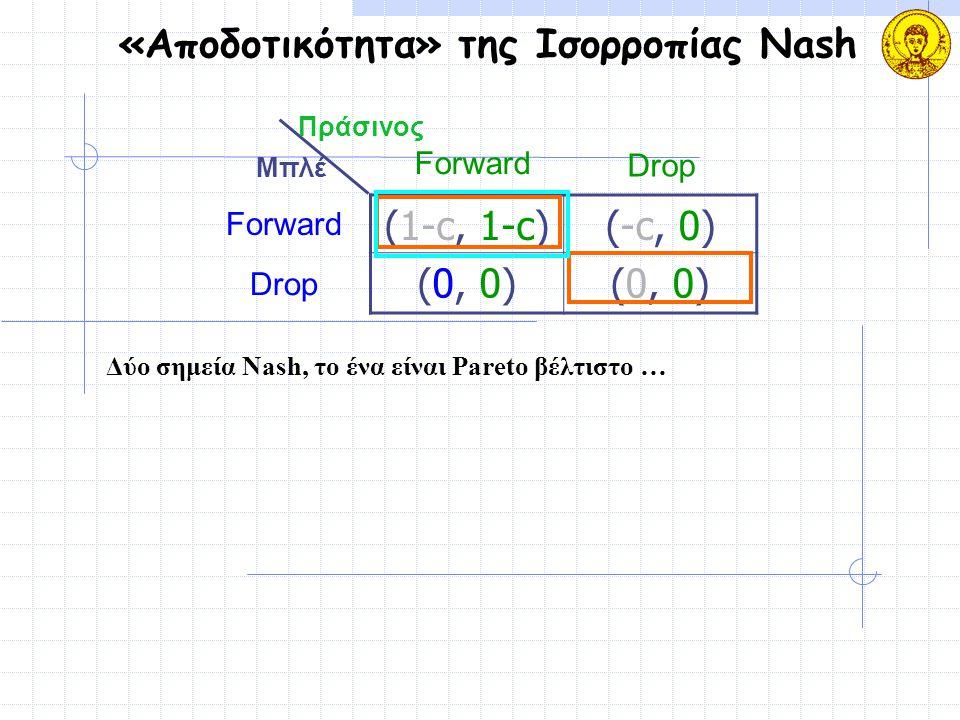 «Αποδοτικότητα» της Ισορροπίας Nash