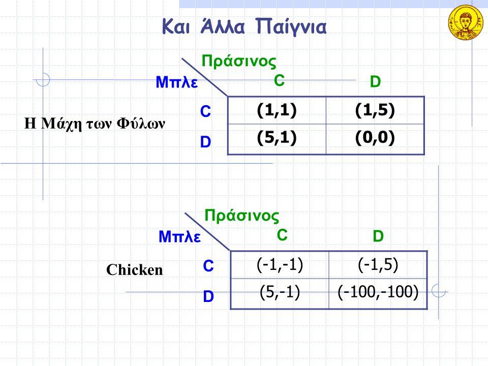 Και Άλλα Παίγνια Πράσινος Μπλε C D C (1,1) (1,5) (5,1) (0,0)