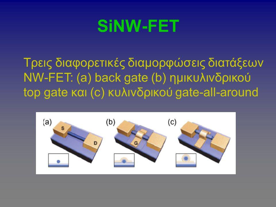 SiNW-FET Τρεις διαφορετικές διαμορφώσεις διατάξεων NW-FEΤ: (a) back gate (b) ημικυλινδρικού top gate και (c) κυλινδρικού gate-all-around.