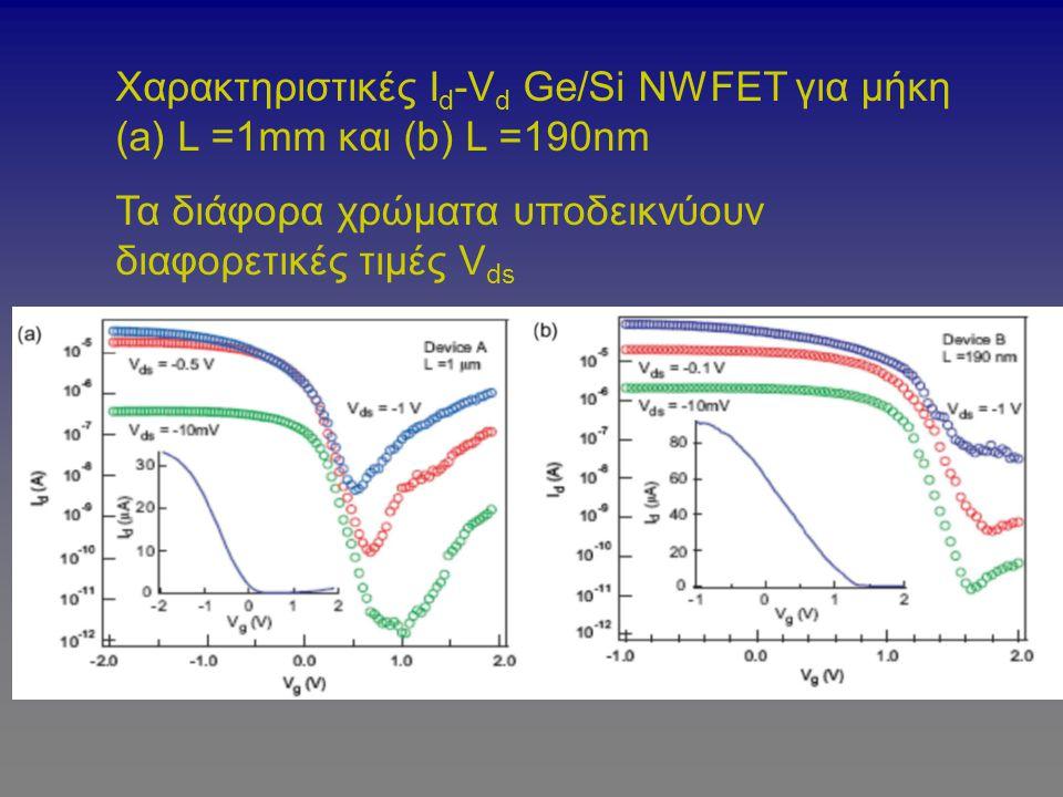 Χαρακτηριστικές Ιd-Vd Ge/Si NWFET για μήκη (a) L =1mm και (b) L =190nm