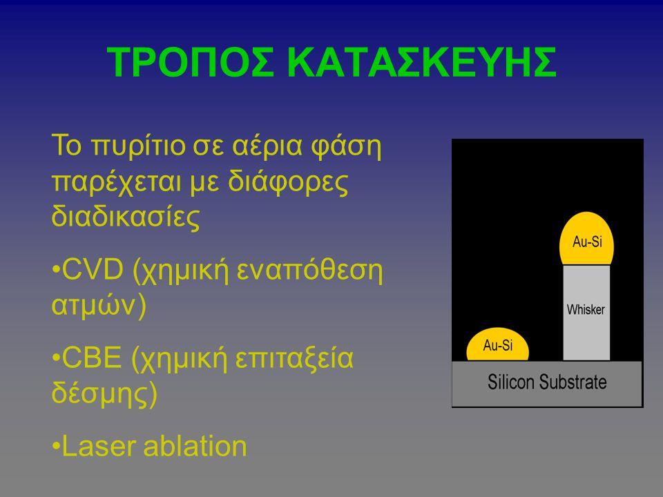ΤΡΟΠΟΣ ΚΑΤΑΣΚΕΥΗΣ Το πυρίτιο σε αέρια φάση παρέχεται με διάφορες διαδικασίες. CVD (χημική εναπόθεση ατμών)