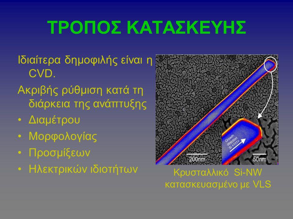 Κρυσταλλικό Si-ΝW κατασκευασμένο με VLS