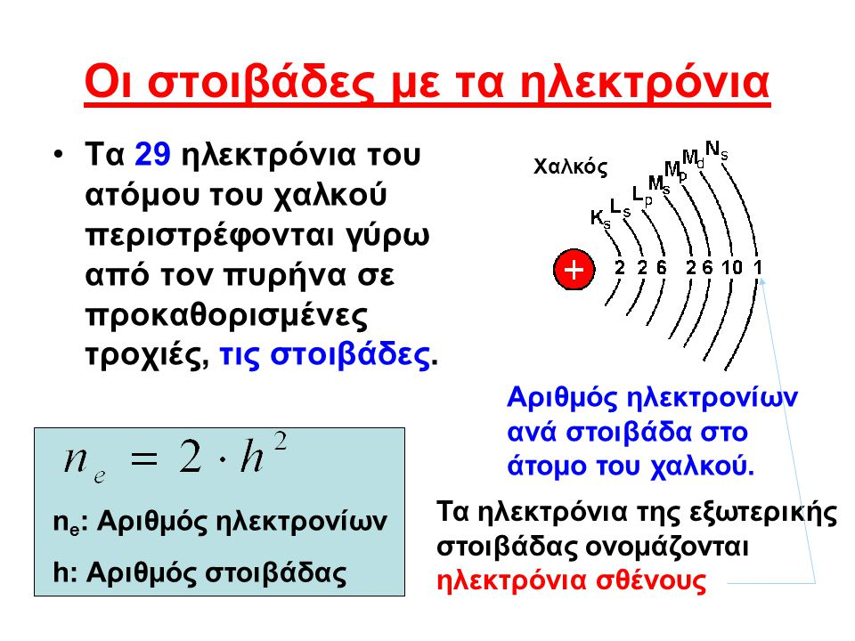 Οι στοιβάδες με τα ηλεκτρόνια