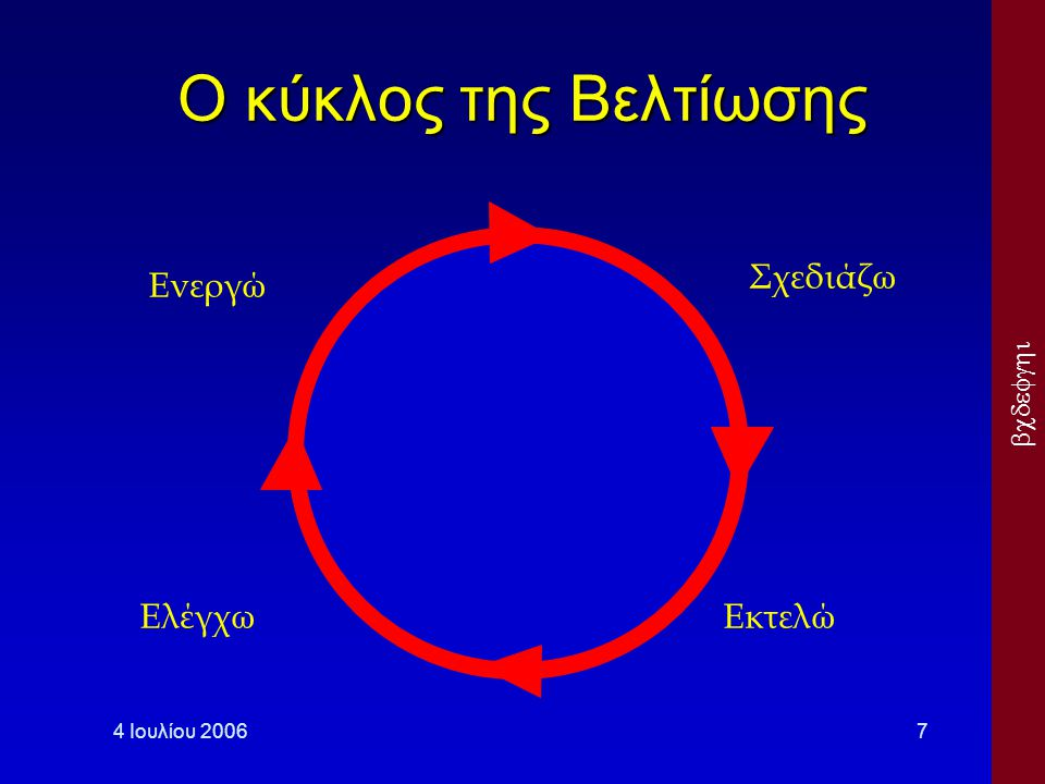 Ο κύκλος της Βελτίωσης Σχεδιάζω Ενεργώ Ελέγχω Εκτελώ 4 Ιουλίου 2006