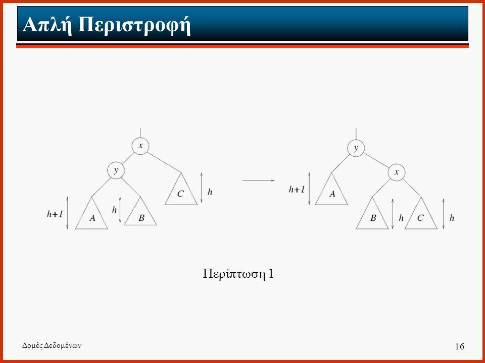 Απλή Περιστροφή Περίπτωση 1 Δομές Δεδομένων