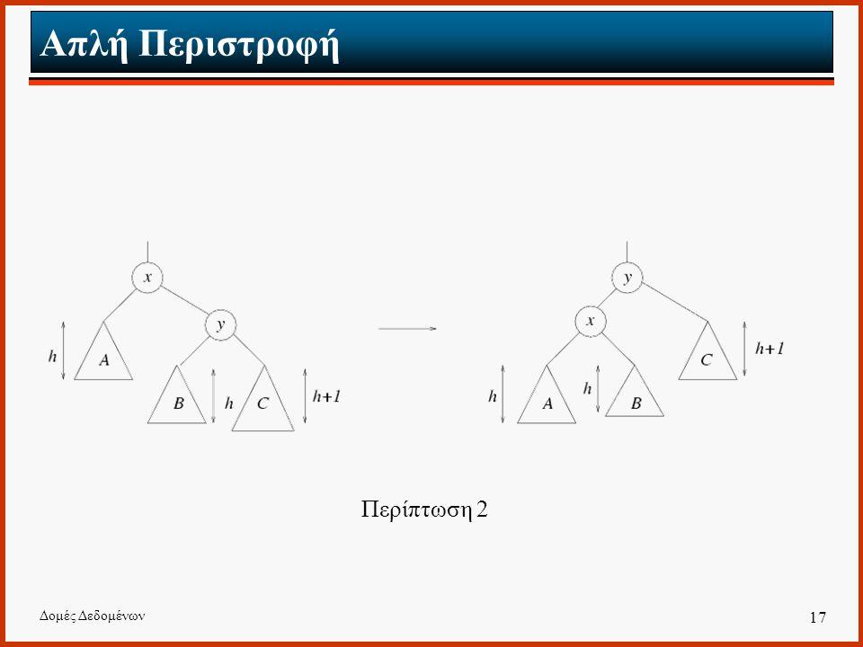 Απλή Περιστροφή Περίπτωση 2 Δομές Δεδομένων