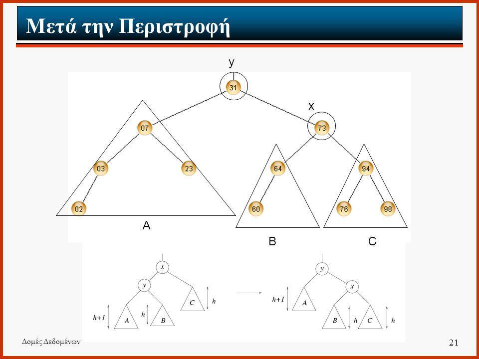 Μετά την Περιστροφή y x A B C Δομές Δεδομένων