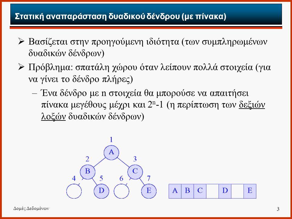 Στατική αναπαράσταση δυαδικού δένδρου (με πίνακα)