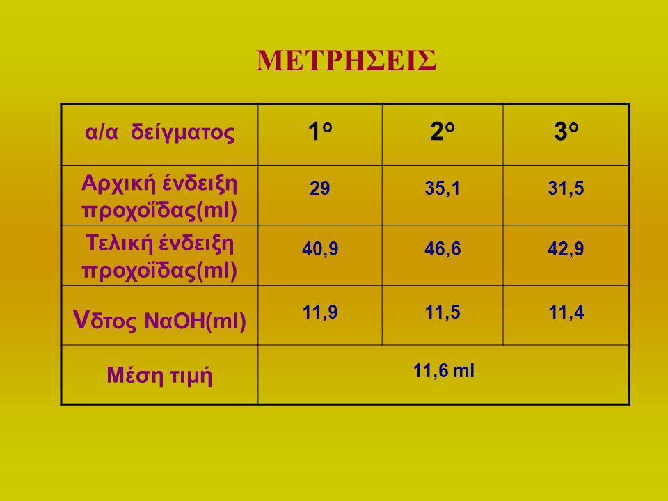 Αρχική ένδειξη προχοΐδας(ml) Τελική ένδειξη προχοΐδας(ml)