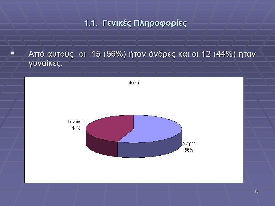 1.1. Γενικές Πληροφορίες Από αυτούς οι 15 (56%) ήταν άνδρες και οι 12 (44%) ήταν γυναίκες.
