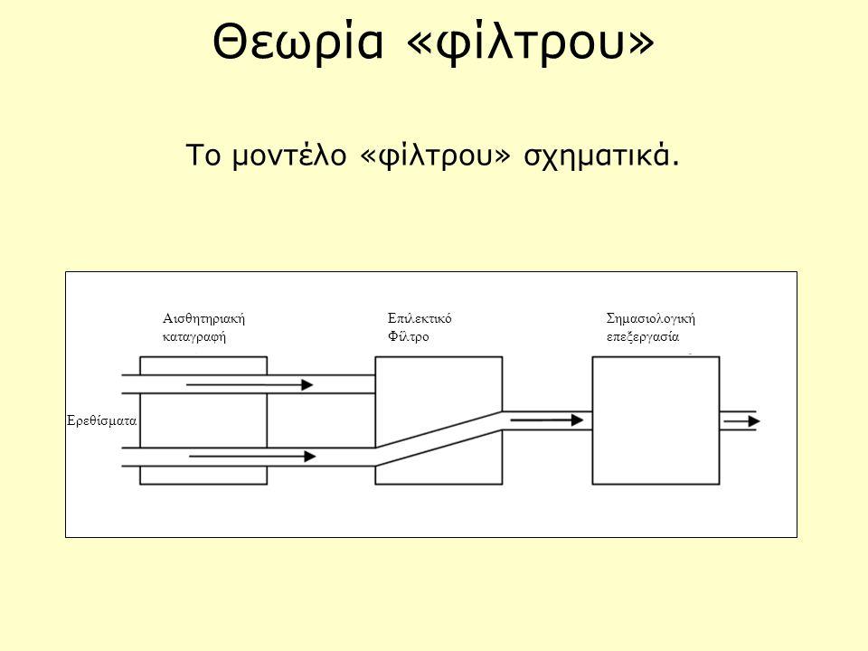 Το μοντέλο «φίλτρου» σχηματικά.