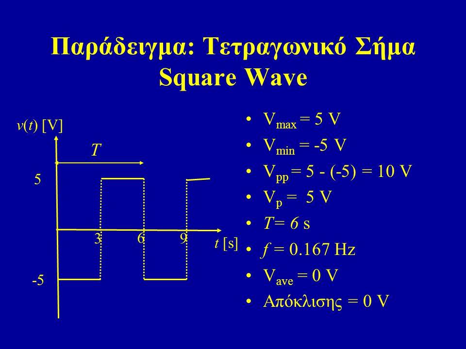Παράδειγμα: Τετραγωνικό Σήμα Square Wave