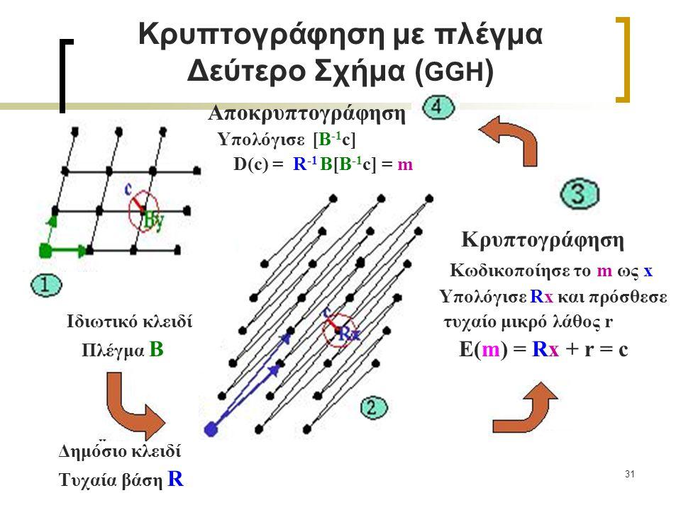 Κρυπτογράφηση με πλέγμα Δεύτερο Σχήμα (GGH)