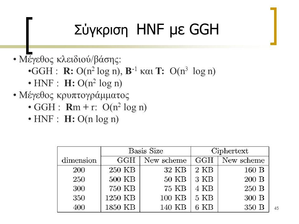 Σύγκριση HNF με GGH Μέγεθος κλειδιού/βάσης: