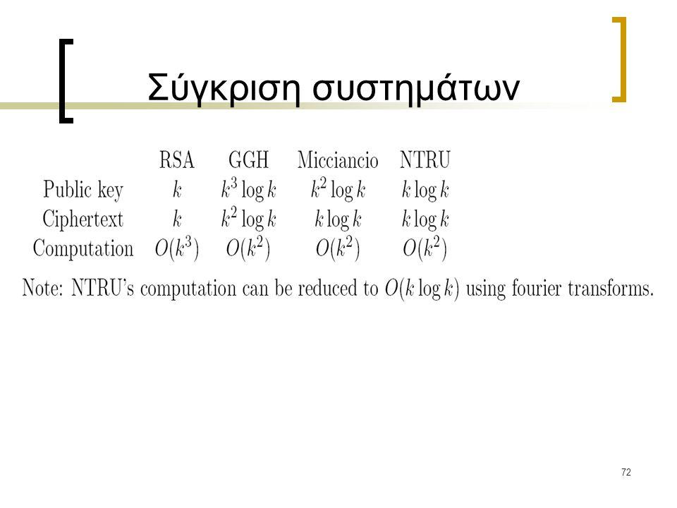 Σύγκριση συστημάτων