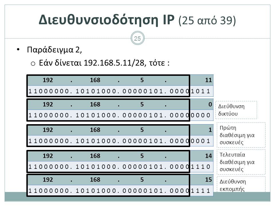 Διευθυνσιοδότηση IP (26 από 39)