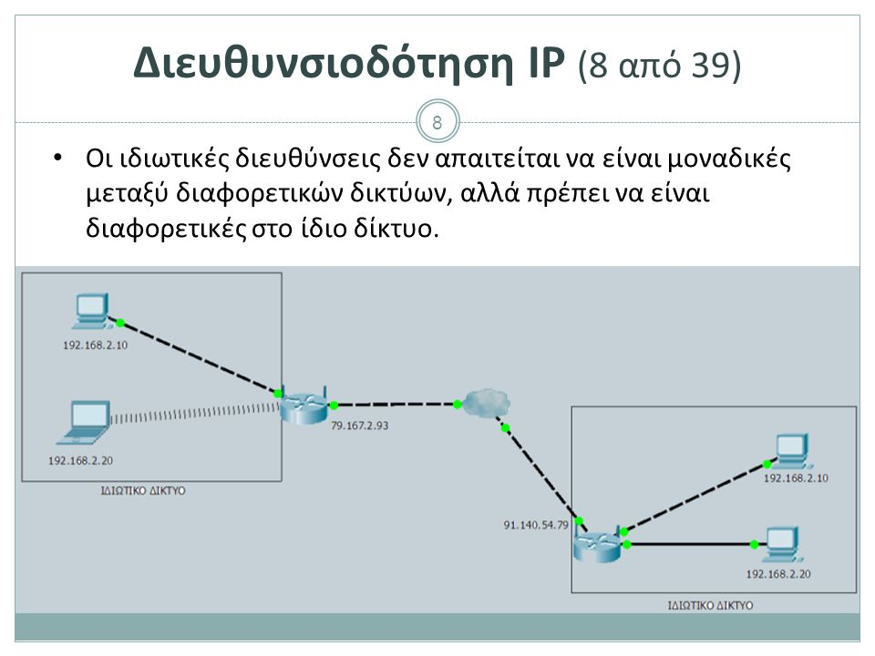 Διευθυνσιοδότηση IP (9 από 39)