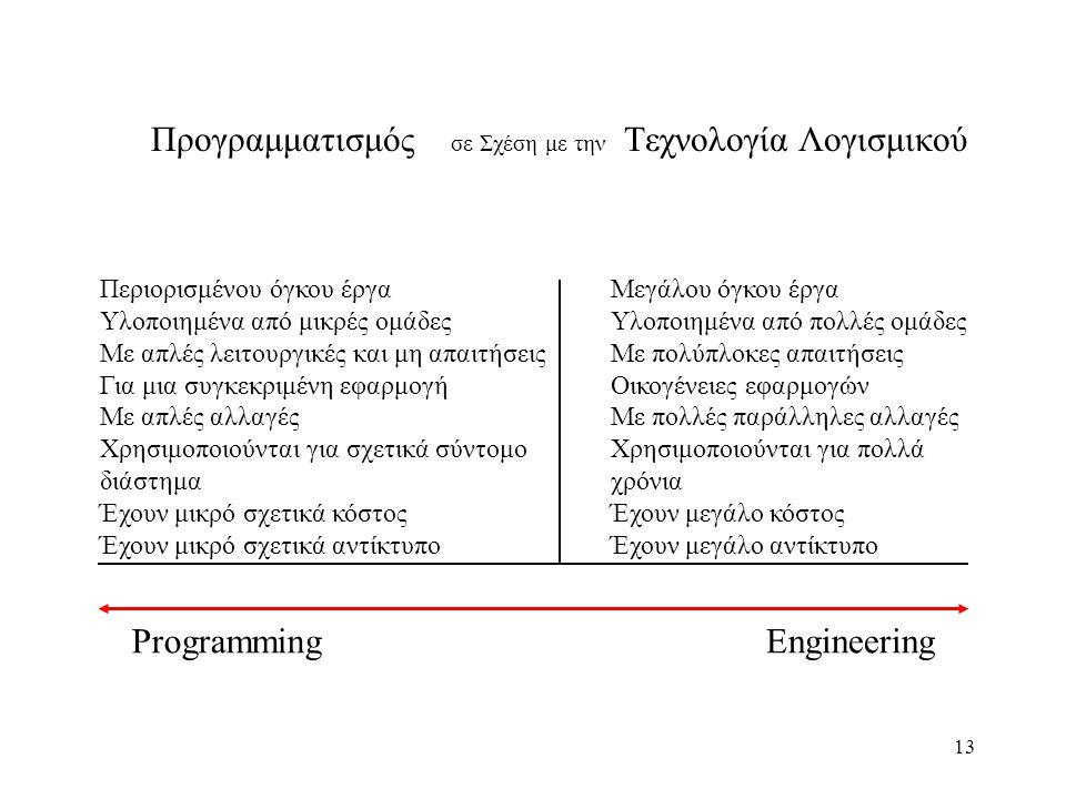 Προγραμματισμός σε Σχέση με την Τεχνολογία Λογισμικού